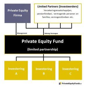 Schematische weergave over hoe een private equity fund werkt